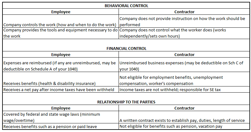 Employee Classification Chart - Chicago CPA Firm