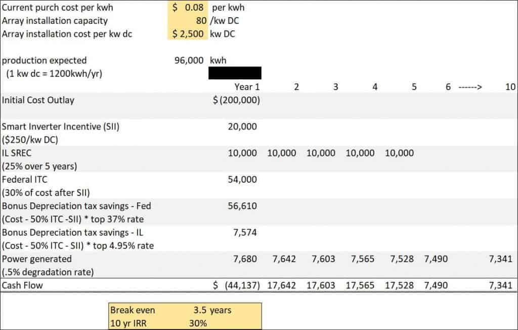 Chicago Solar Tax Incentives - Chicago CPA Firm